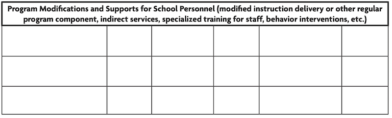 Image is a table made to be filled in with information about Program Modifications and Supports for School Personnel (modified instruction delivery or other regular program component, indirect services, specialized training for staff, behavior interventions, etc.) evaluation.